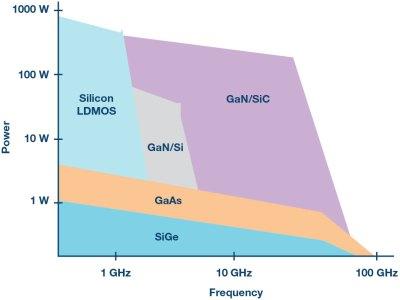 Immagine1-1-400x300 Il GaN rompe le barriere: largo agli amplificatori di potenza RF