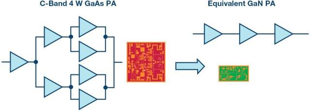 Immagine2-3-640x230 Il GaN rompe le barriere: largo agli amplificatori di potenza RF