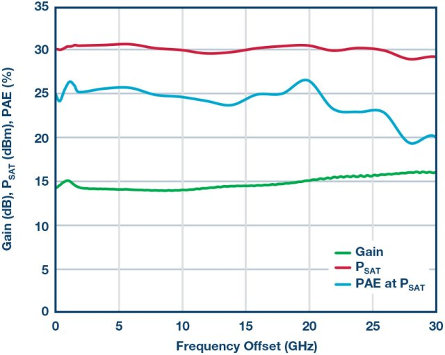 Immagine5-1-640x510 Il GaN rompe le barriere: largo agli amplificatori di potenza RF