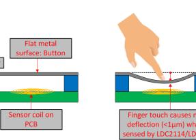 Un approccio ermetico per pulsanti impermeabili e antipolvere