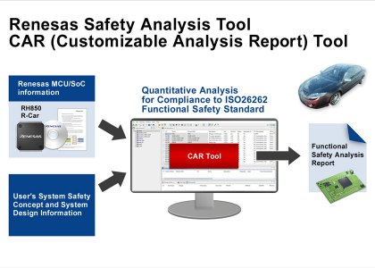 RENESAS_CarTool_NoTitle-420x300 Innovativo software di Renesas per semplificare la conformità ISO 26262 nel settore automobilistico
