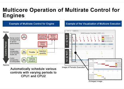 RENESAS_MultiCore-MBD-420x300 Renesas semplifica lo sviluppo del software per i microcontrollori multicore automotive