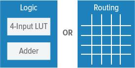 logic-routing-cell Efinix promette di rivoluzionare la tecnologia FPGA