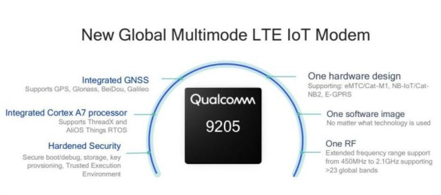 qualcomm_9205_lte_modem-640x283 Qualcomm 9205 LTE, chipset cellulare Next-Gen per IoT
