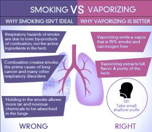 Vapor or smoke?