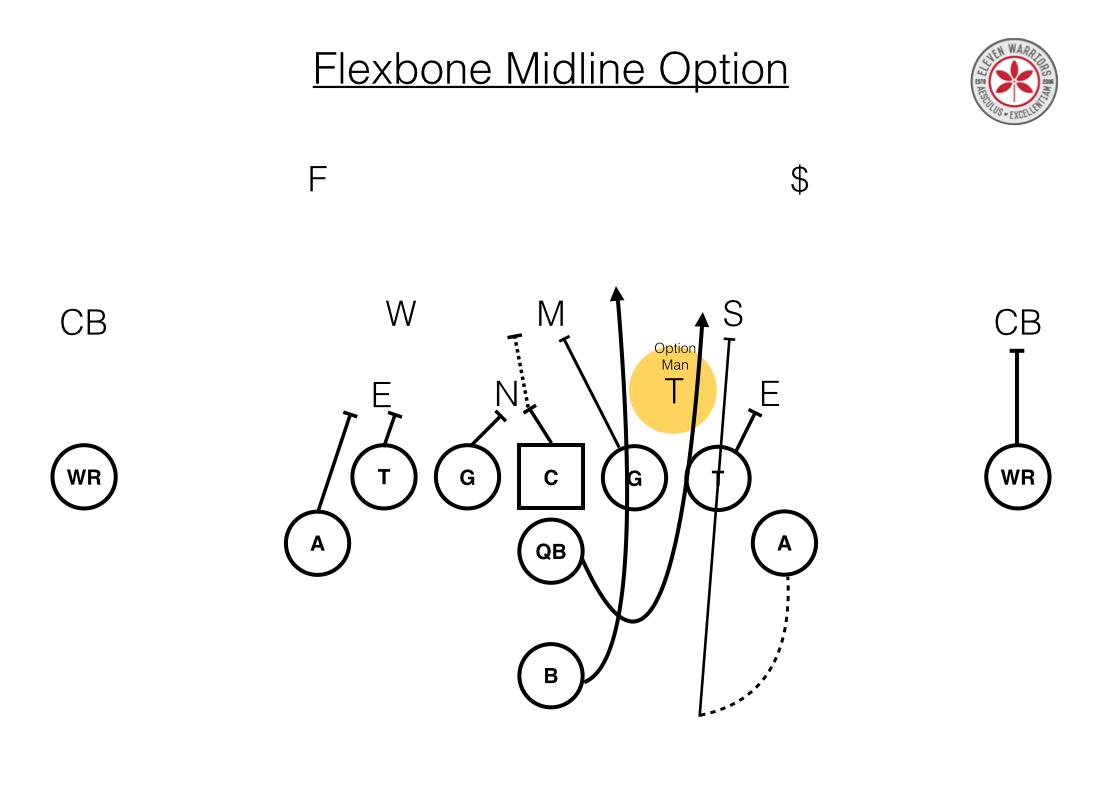 Film Study The Basics Of The Navy Flexbone