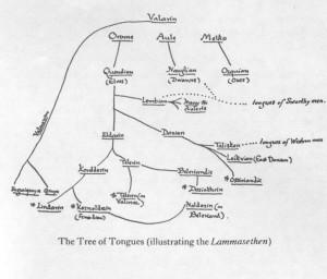 árvore das línguas élficas