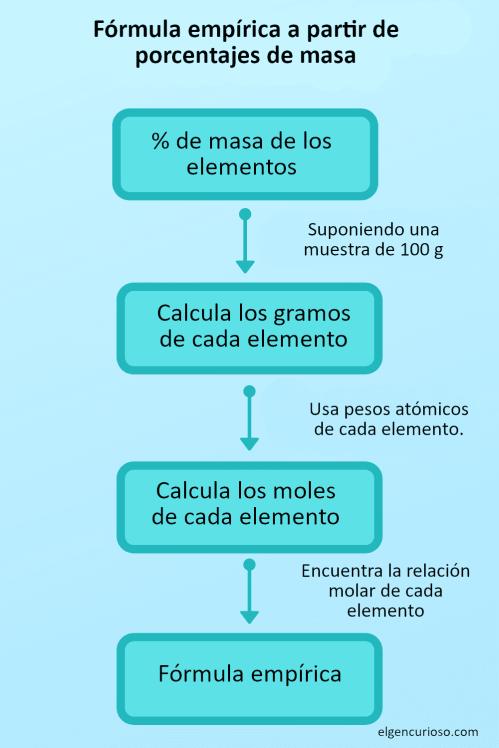 diagrama de flujo para encontrar una fórmula empírica a partir de los porcentajes de masa de los elementos.