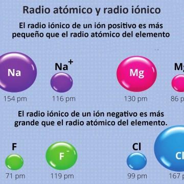 radio atómico y radio iónico