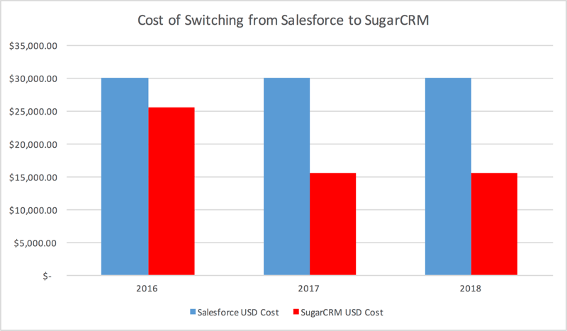SugarCRM and Salesforce Price Comparison