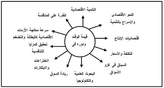 ادارة الوقت فى المجتمع العربى