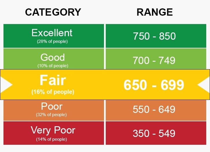 Best Credit Scores for Buying a Home