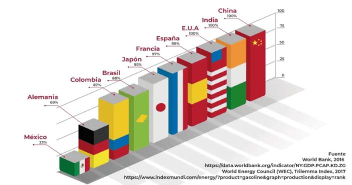 Cobertura de la demanda de gasolina con producción nacional.