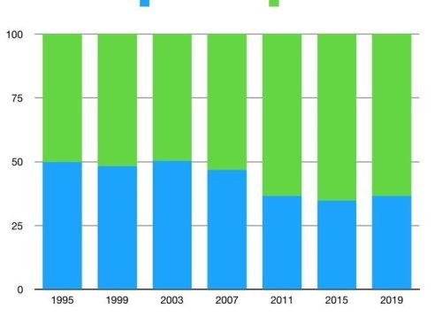 Porcentaje voto constitucionalismo Navarra 1995-2019