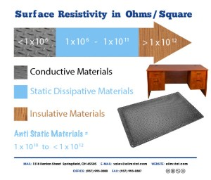 5700 Series Mats are Conductive