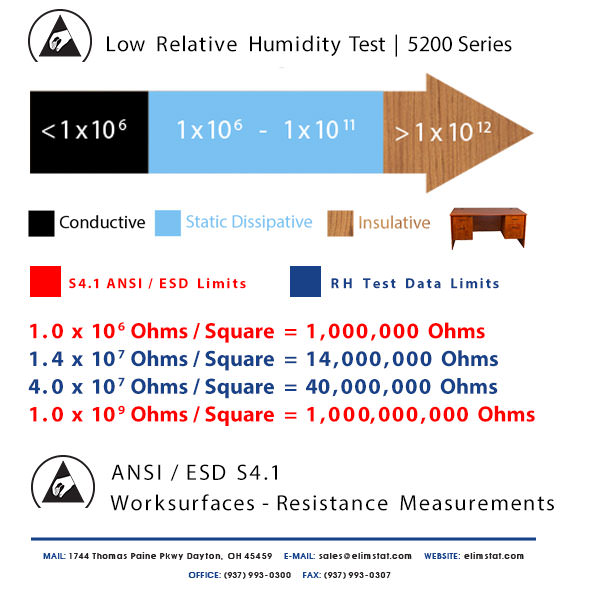 ESD Resistance Chart for Low Relative Humidity Test of 5200 Series Anti Static Mat
