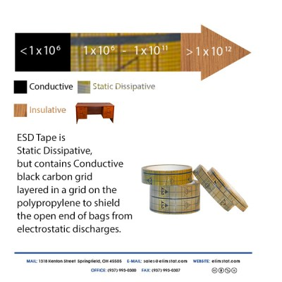 Diagram of How ESD Tape is Conductive and Static Dissipative