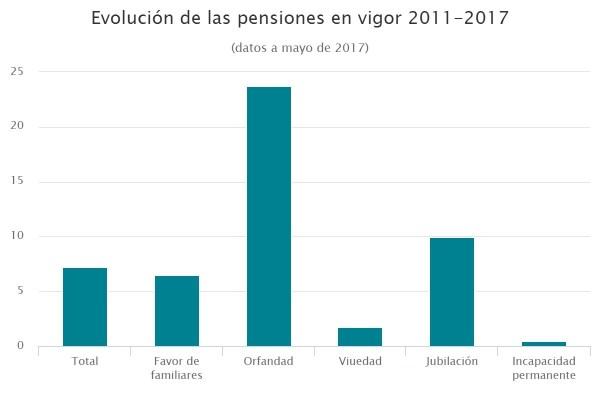 Evolución de las pensiones en vigor 2011-2017