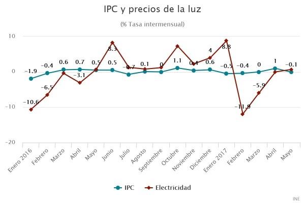 IPC y precios de la luz