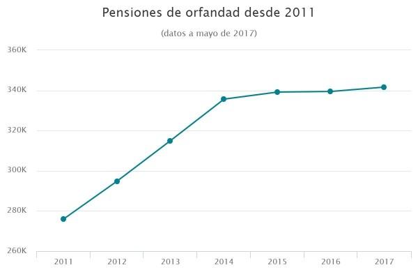 Pensiones de orfandad desde 2011