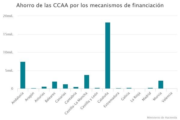 Ahorro de las CCAA por los mecanismos de financiación