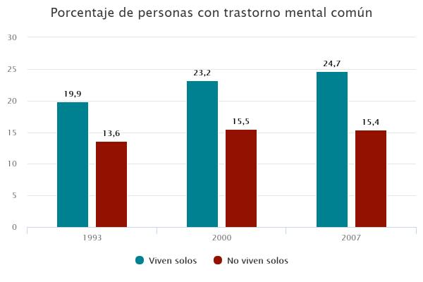 Porcentaje de personas con trastorno mental común