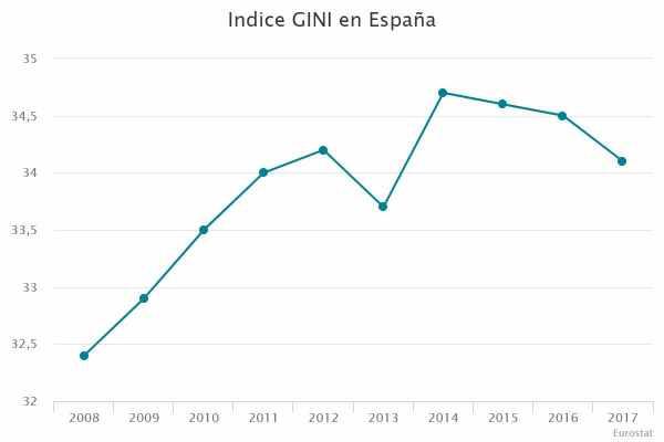 Indice GINI en España