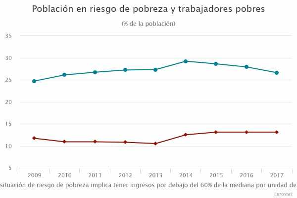 Población en riesgo de pobreza y trabajadores pobres