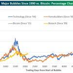 Bitcoin, criptomonedas en general y tulipanes ¿Será que hay una gran burbuja de liquidez?