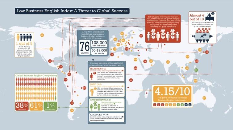 Business English statistics