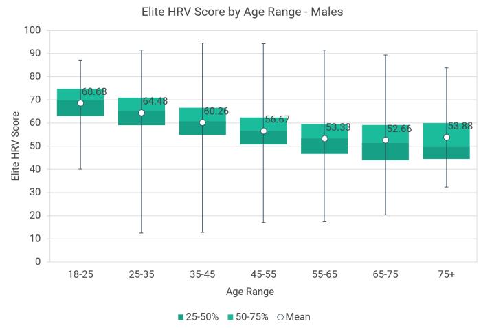 males-age-boxplots