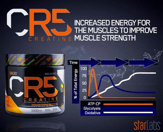 starlabs-nutrition-cr5-creatine-bann