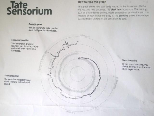 Sensorium graph Tate Britain review