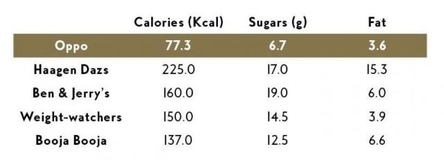 Oppo Ice Cream less calories