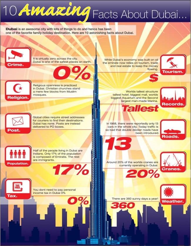 10 Amazing Facts About Dubai