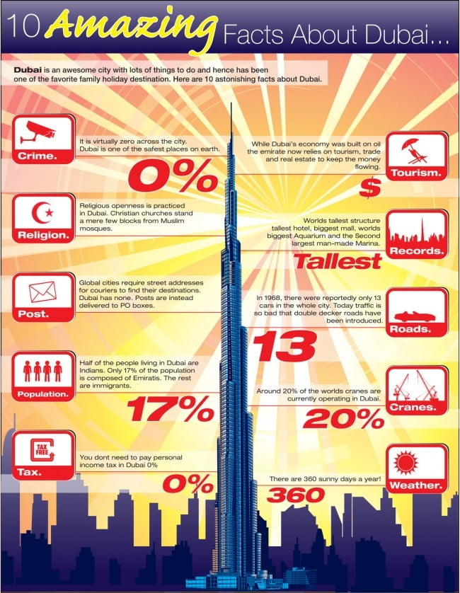 10 Amazing Facts About Dubai infographic