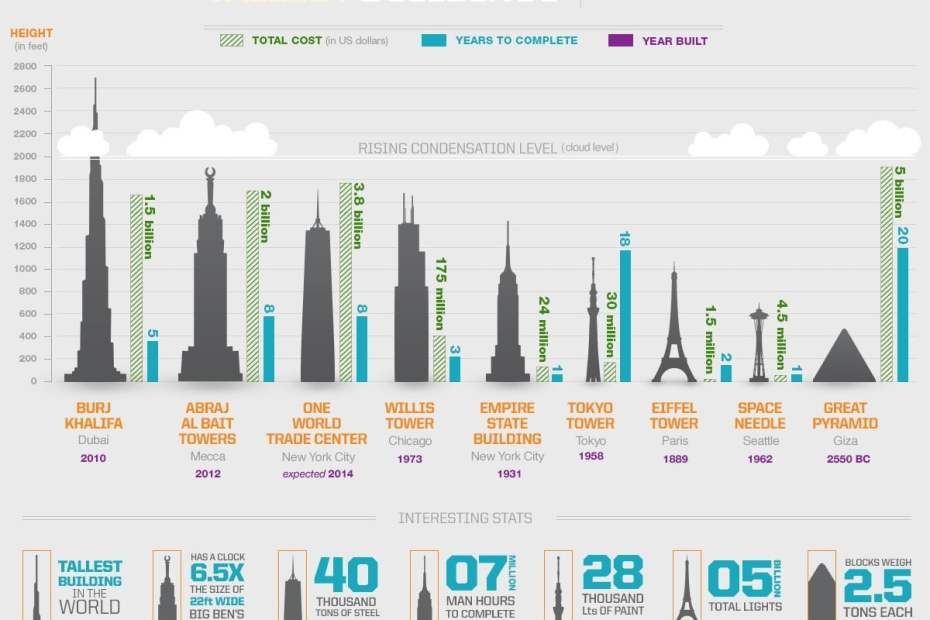 Tallest-Buildings-in-the-World-Building-Solutions-Apogee