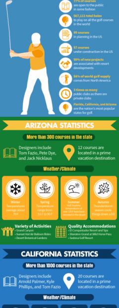 top-golf-travel-destinations-AZ-CA-FL-768×5127