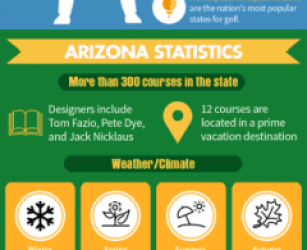Top US golf destinations in numbers