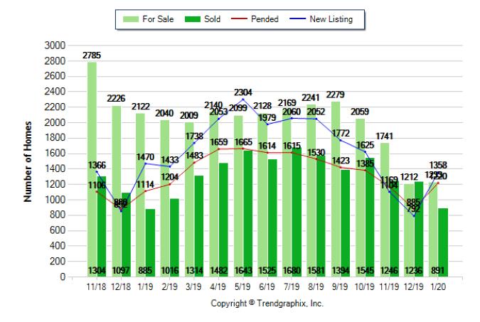 Sacramento County Housing Report for January 2020