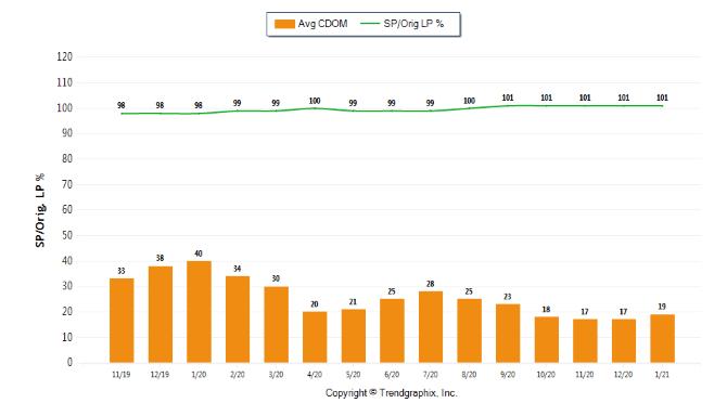 Jan 2021 CDOM Orange Trends