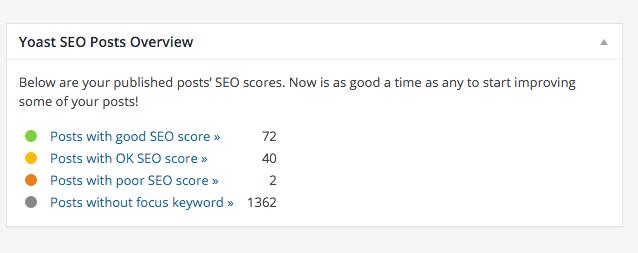 blogs optimaliseren voor zoekmachines