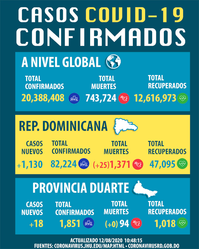 Contagiados por la covid-19 suben a 82,224 en República Dominicana