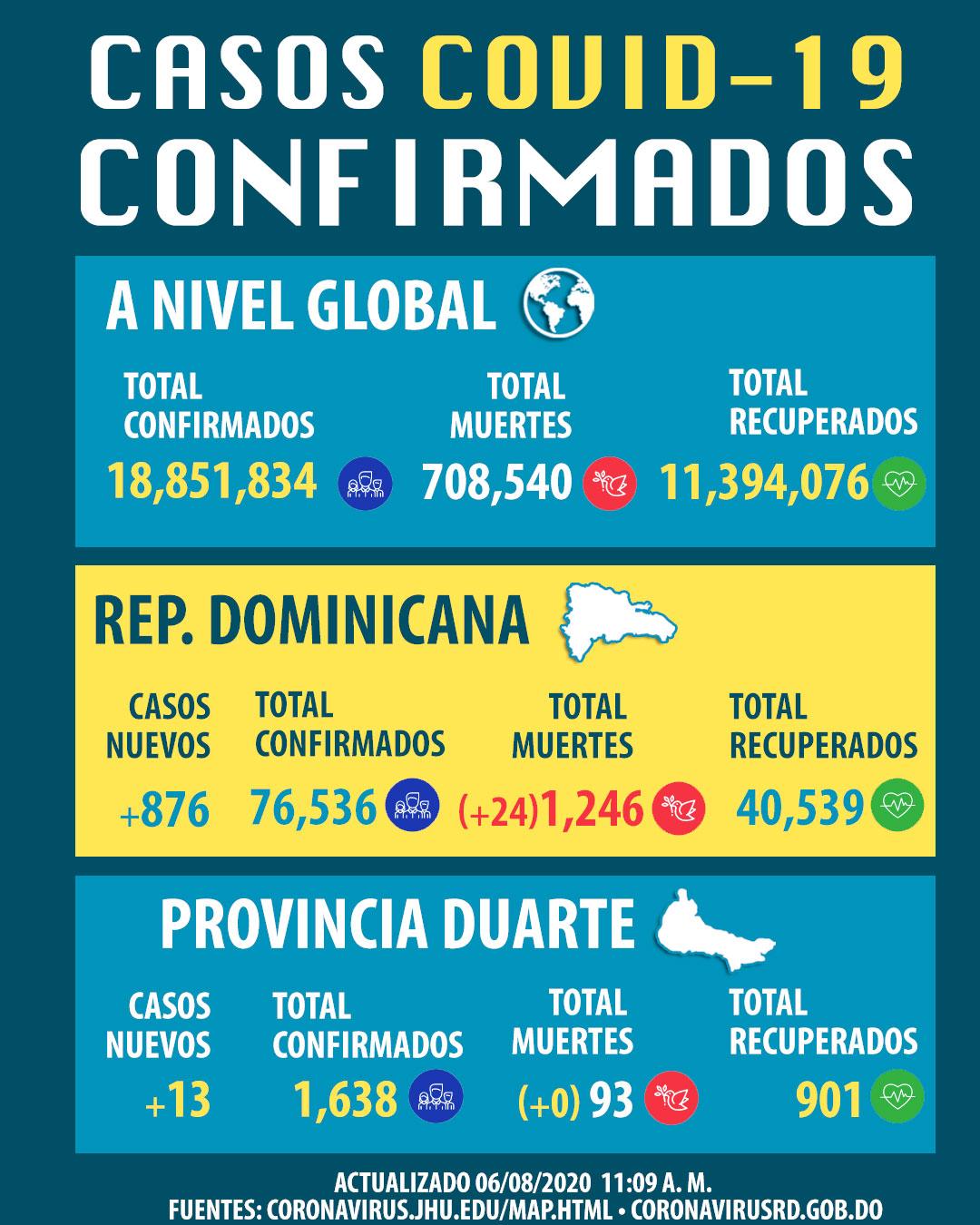 Reportan 876 casos nuevos de coronavirus con 24 fallecimientos en República Dominicana