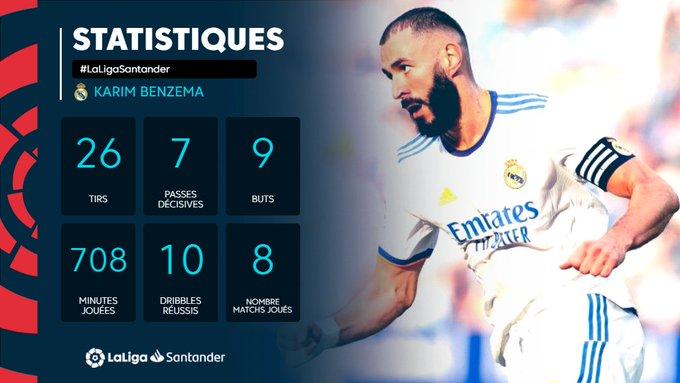 FRA_Karim Benzema (Real Madrid) season stats