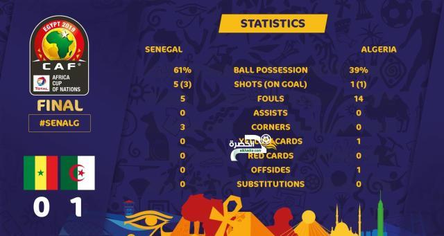 الجزائر والسينغال | شاهد إحصائيات الشوط الاول للمباراة!   25