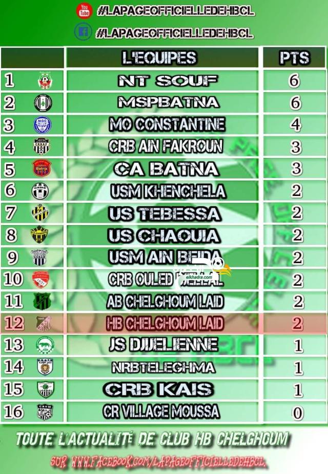 نتائج وترتيب بطولة القسم الوطني الثاني هواة مجموعة الشرق بعد الجولة 2 26
