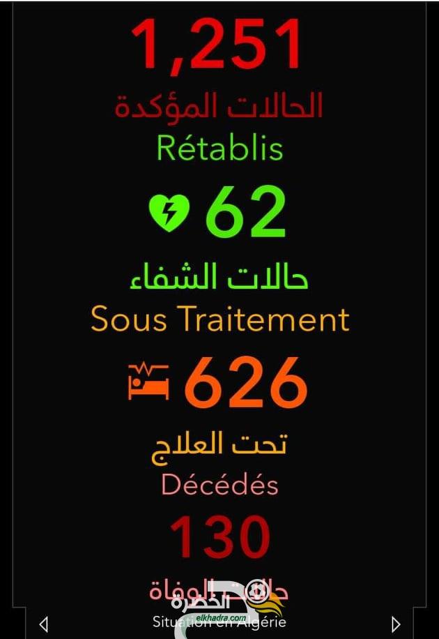 فيروس كورونا: 80 حالة مؤكدة جديدة و 25 حالة وفاة جديدة في الجزائر 25