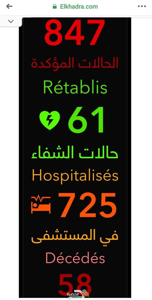 قائمة و عدد حالات الاصابة بفيروس كورونا بالجزائر حسب الولايات اليوم 1 افريل 2020 26