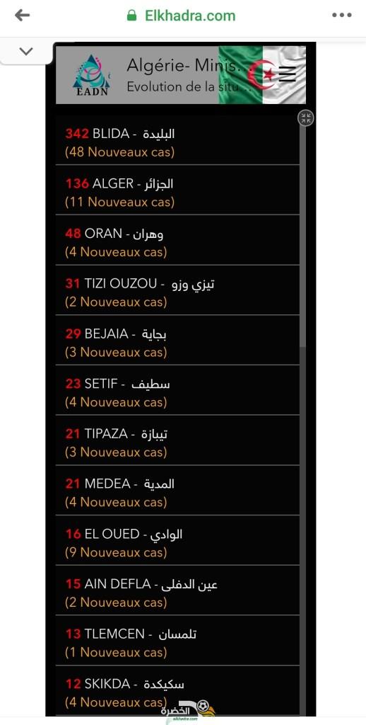 قائمة و عدد حالات الاصابة بفيروس كورونا بالجزائر حسب الولايات اليوم 1 افريل 2020 27